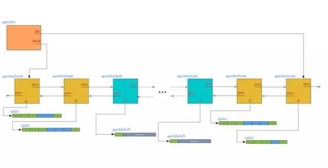 【架构师修炼之路】Redis 极简教程 : 基本数据结构, 跳表原理, Spring Boot 项目使用实例