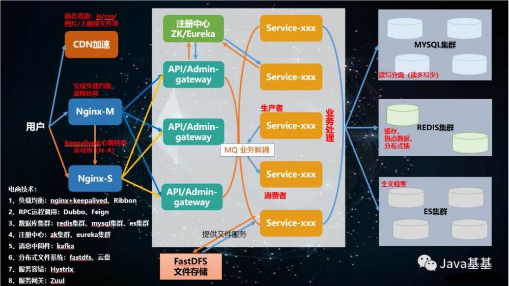 """实战 Spring Cloud 微服务架构下的""""秒杀""""(含代码)"""
