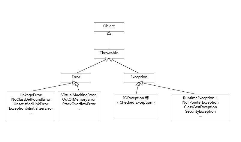 Java异常处理:给程序罩一层保险