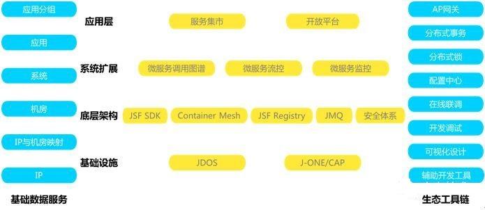 京东微服务平台架构解密