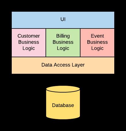 【译】微服务 vs API:微服务不仅仅是API