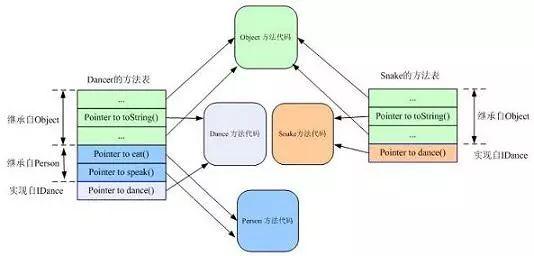 深入理解Java继承、封装、多态的实现原理