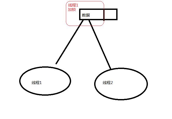 java高并发核心要点 系列1 开篇