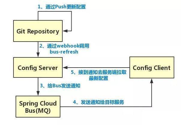 为什么不用原生的spring cloud config!