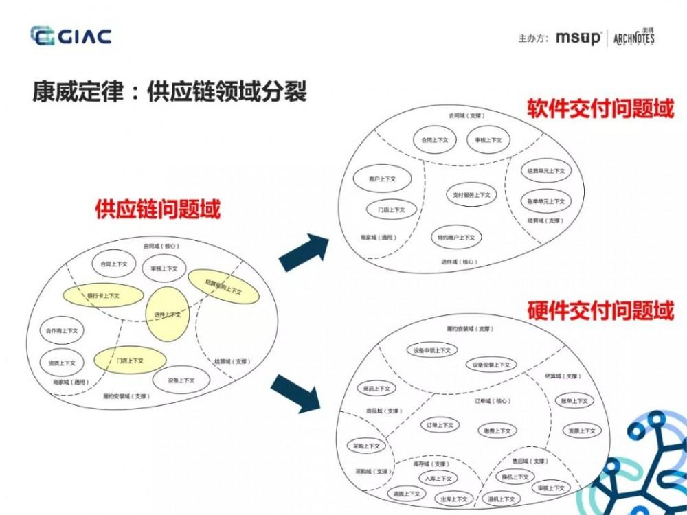 难得一见的收单供应链架构演进:基于场景分析和领域驱动