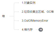 Java-100天知识进阶-JVM内存-知识铺(三)