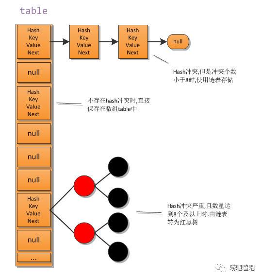 HashMap源码解析