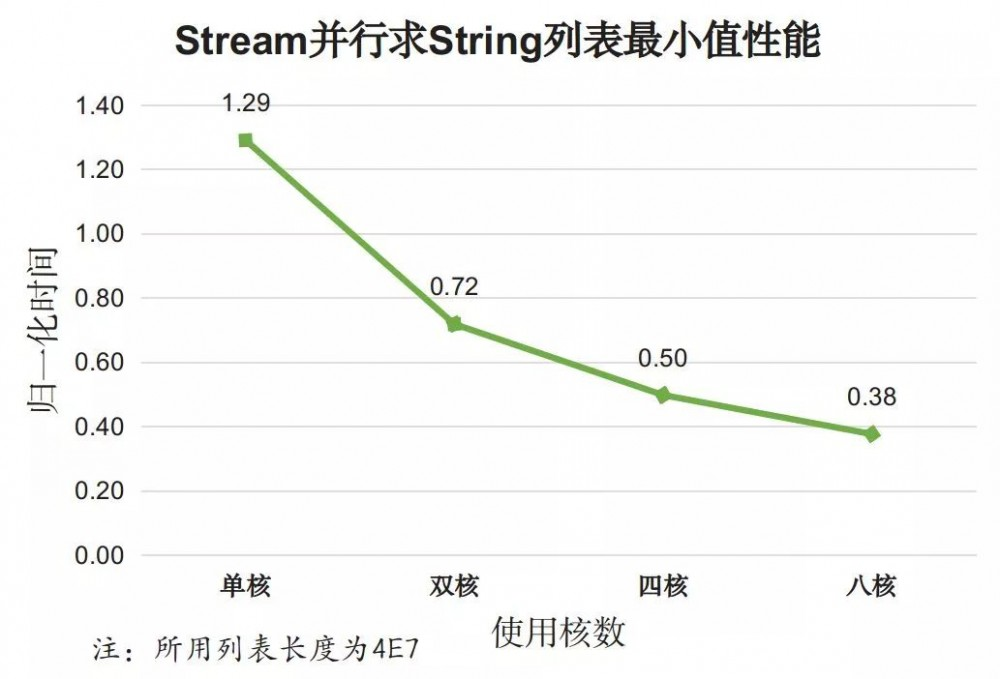 牛逼哄洪的 Java 8 Stream,性能也牛逼么?