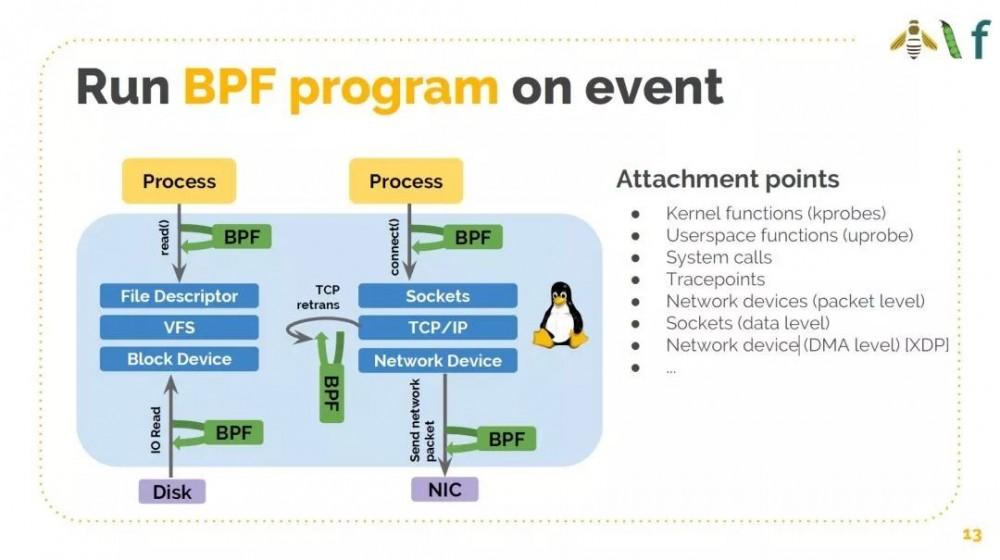 如何基于 Cilium 和 eBPF 打造可感知微服务的 Linux?