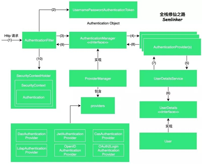 Spring Security 架构简介