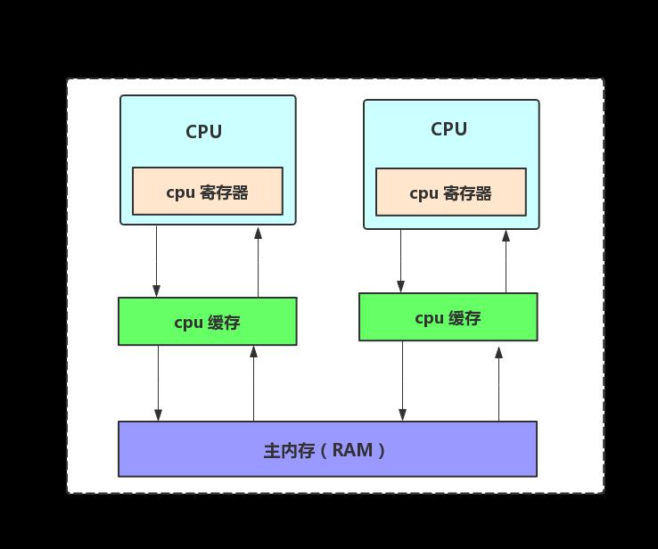 硬件内存模型到 Java 内存模型,这些硬核知识你知多少?