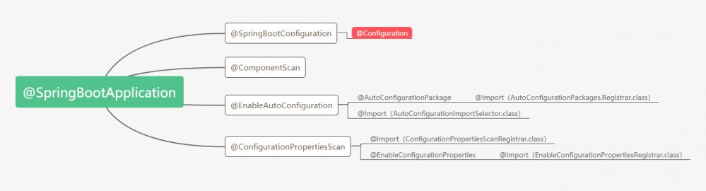 Spring注解@Configuration是如何被处理的?