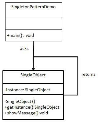 Java设计模式(一):单例模式