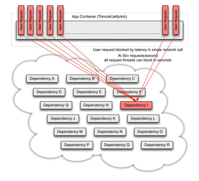 微服务高可用利器——Hystrix熔断降级原理&实践总结