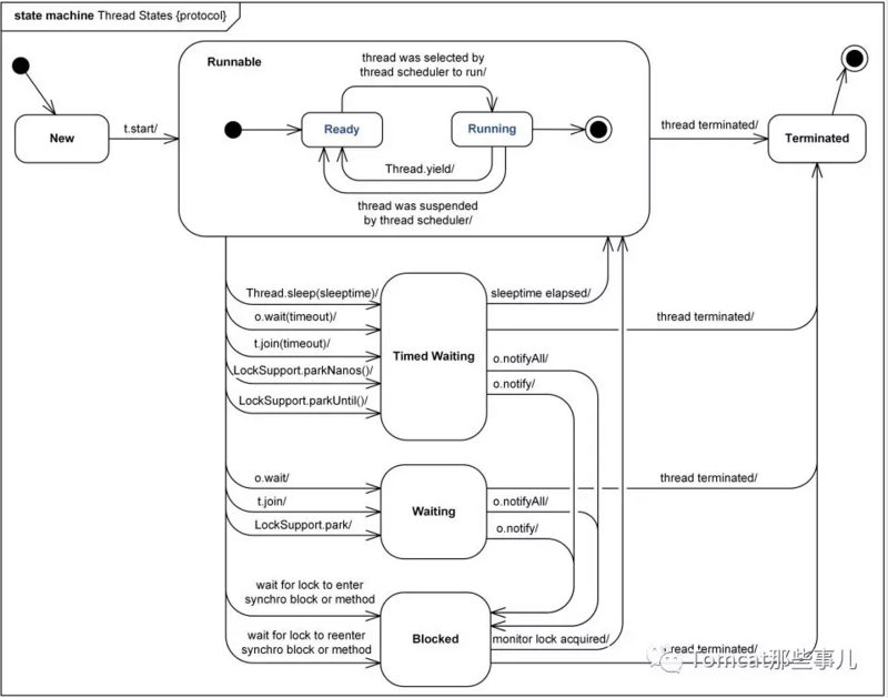 JAVA应用性能监控之基于JDK命令行工具监控