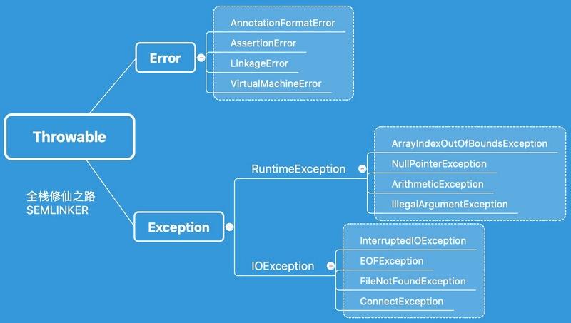 Java 进阶之异常处理