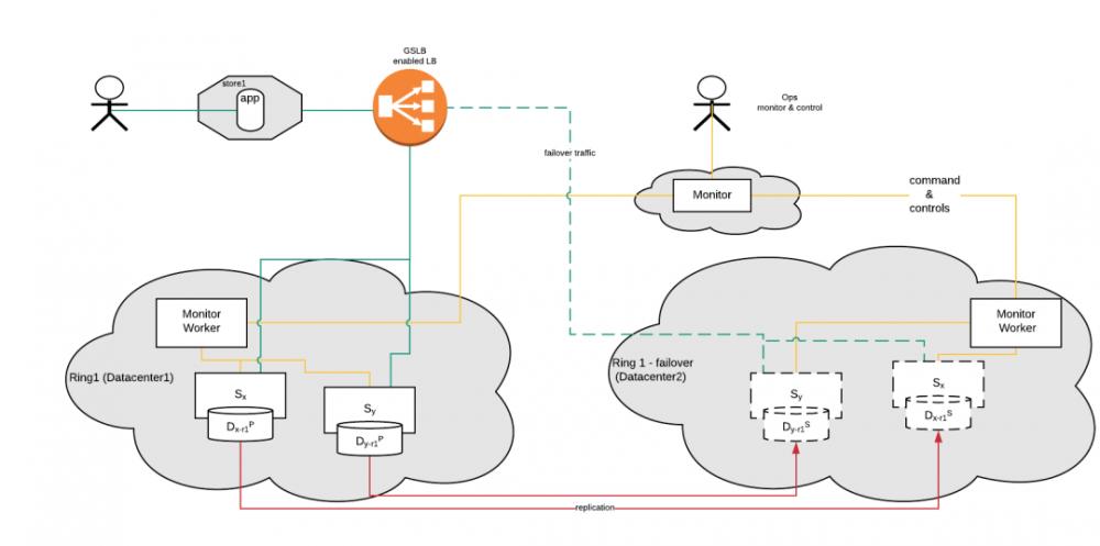 沃尔玛架构翻新:如何保证微服务领域的业务连续性和灾难恢复?