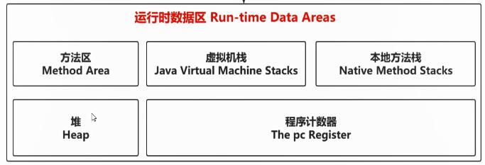 JVM深入理解(三)内存模型