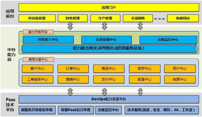 中台和微服务(11.14)