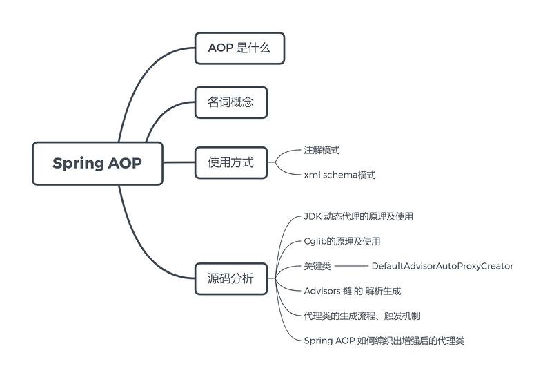 向您图文并茂生动讲解Spring AOP 源码(1)