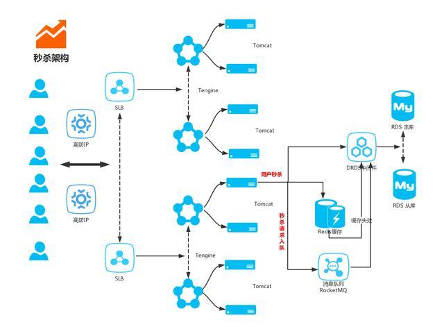 双十一光棍节调试一个商城必备功能,Java Springboot开源秒杀系统