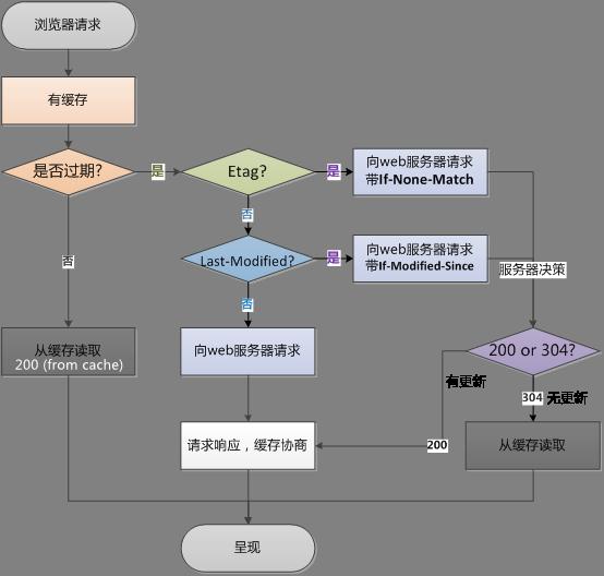 OkHttp 3.14.x 源码解析-拦截器