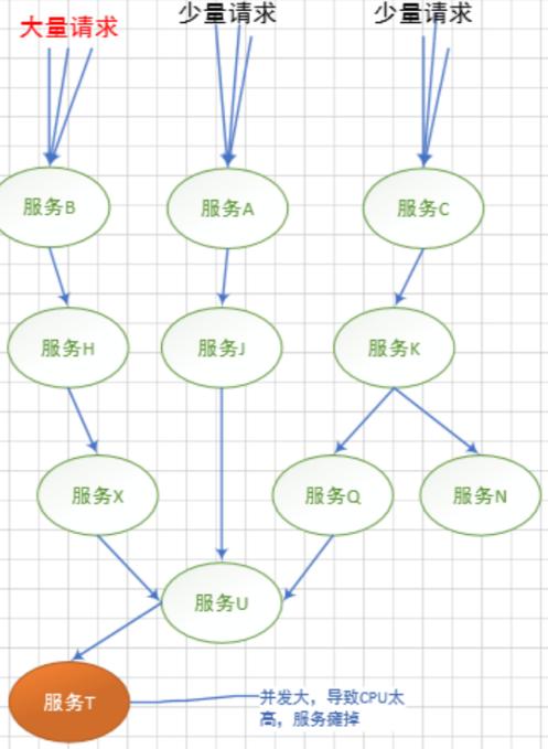 学习SpringCloud Hystrix带你从0到1