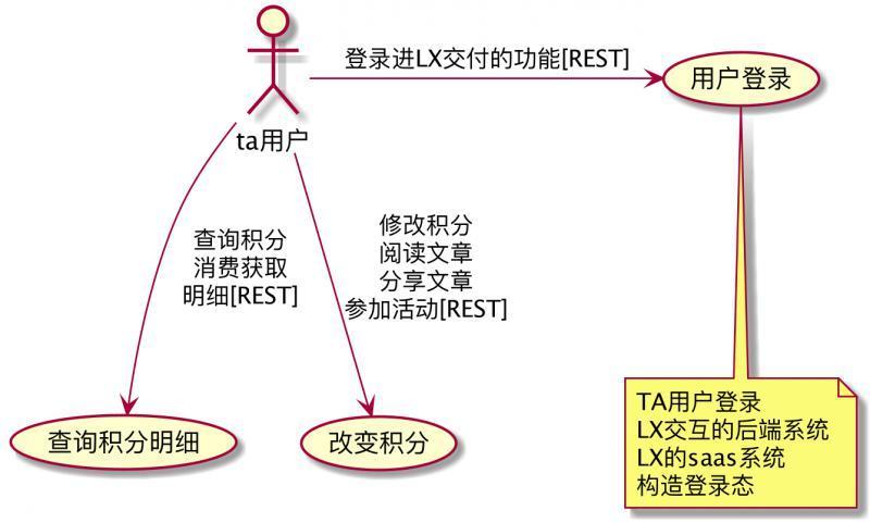 软件文档写作-plantuml画用例图和时序图