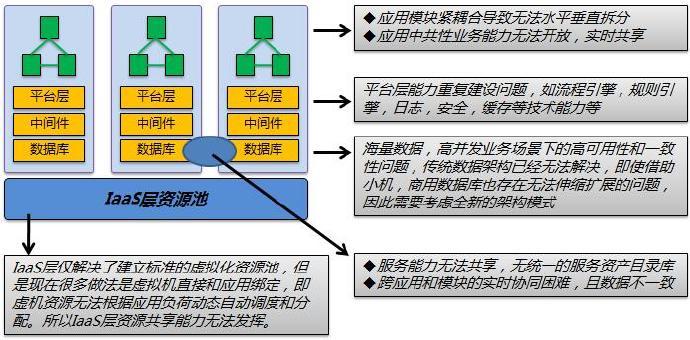 再谈传统企业IT架构转型(11.13)