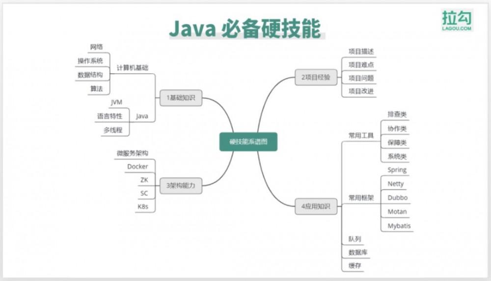 聊聊 Java 面试的一些坑