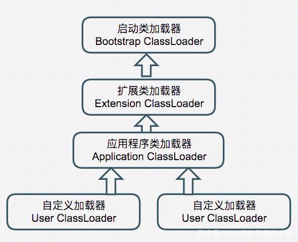 jdbc 加载数据库驱动如何破坏双亲委托模式