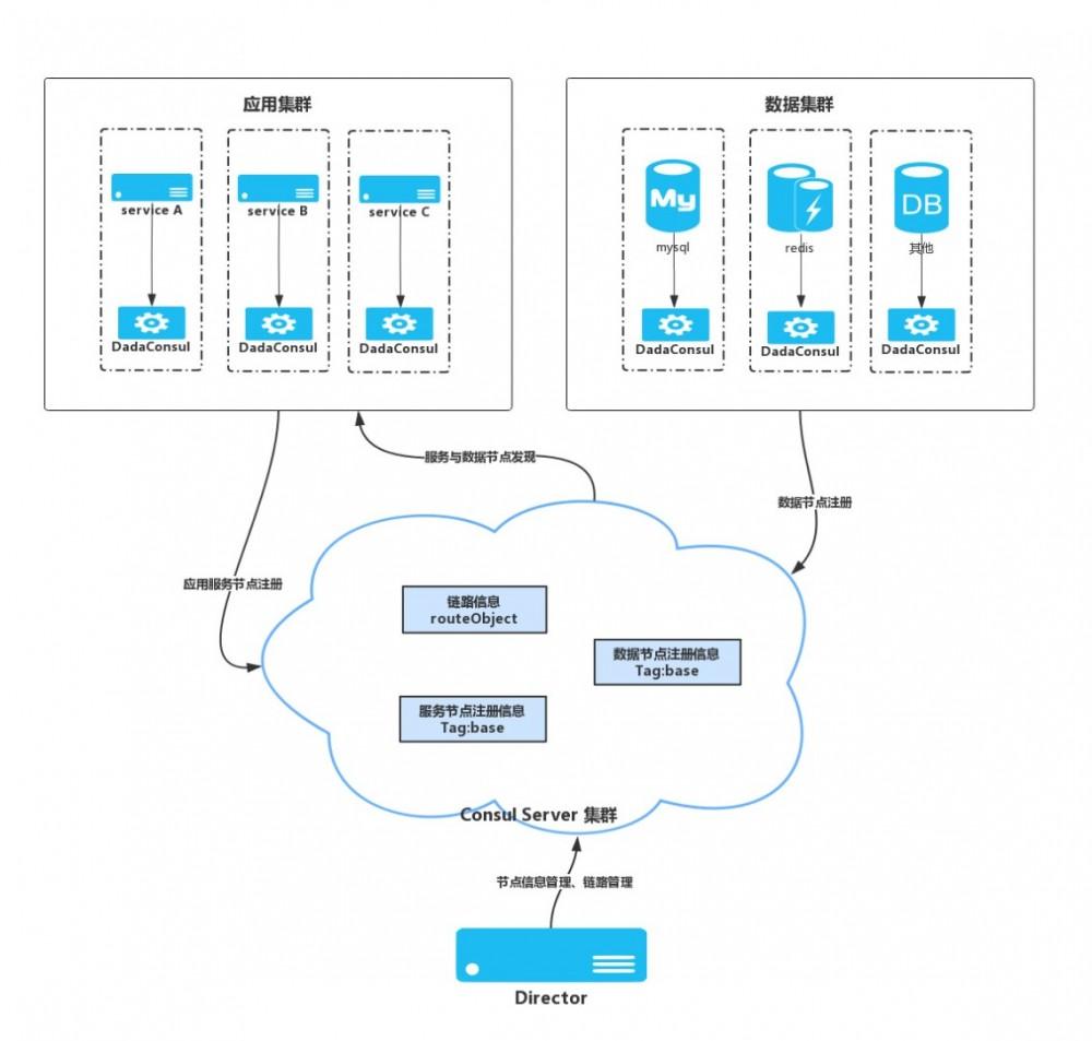 达达京东到家:微服务架构下的链路管理