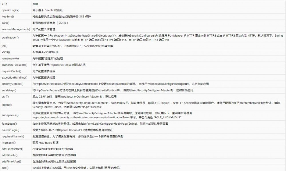 Spring Security 实战干货:自定义配置类入口 WebSecurityConfigurerAdapter