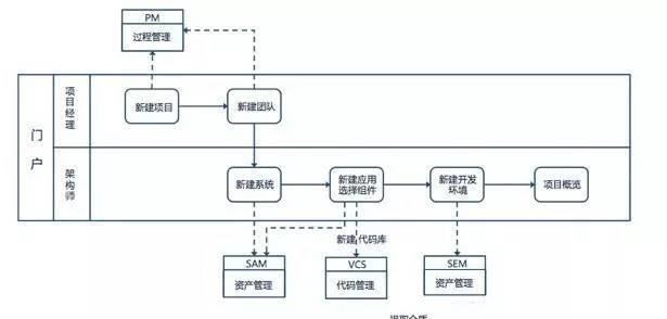 云计算平台架构设计与核心流程
