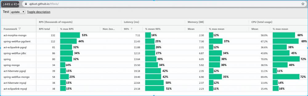 TechEmpower 框架性能测试数据 - 新解读 原 荐