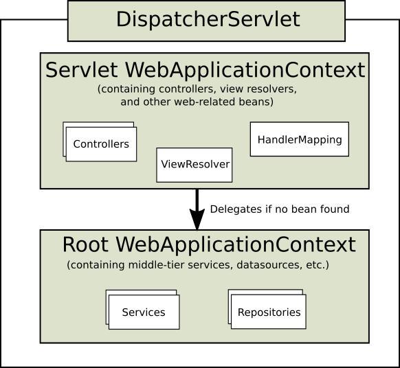 SpringMVC注解版:读取核心配置类