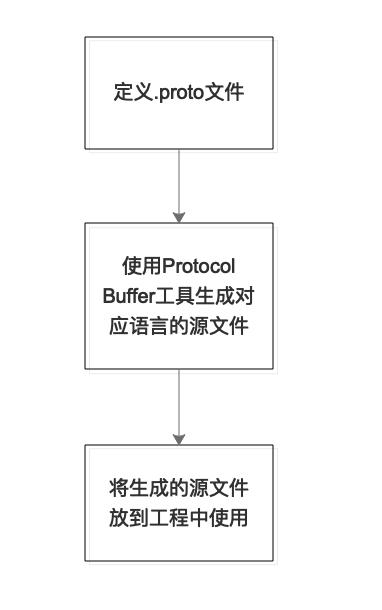 Protocol Buffer语法解析(proto3)