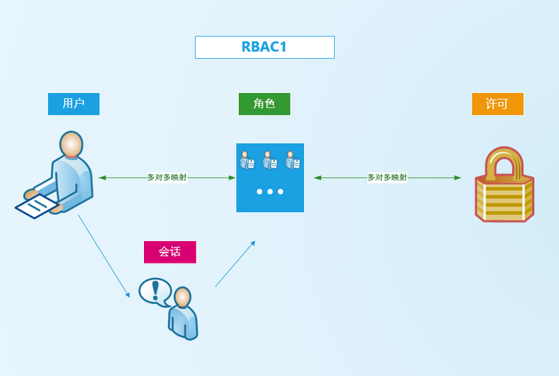 Spring Security 实战干货: RBAC权限控制概念的理解