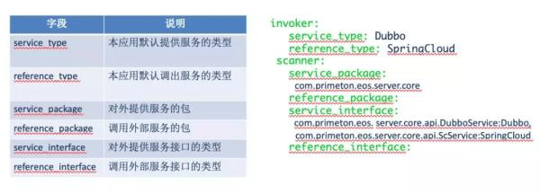 如何统一服务调用框架?