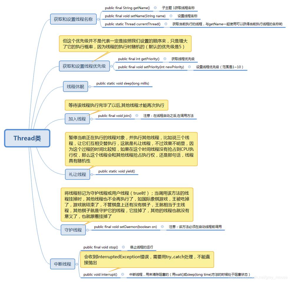 Java进程和线程