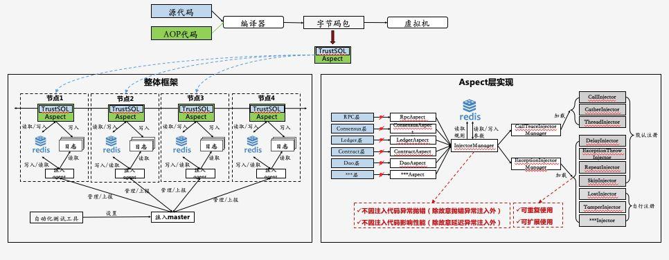 AOP在区块链测试实践之路