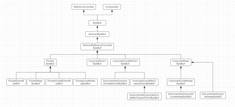 Netty学习篇⑥--ByteBuf源码分析