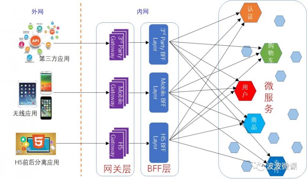 微服务架构~BFF和网关是如何演化出来的