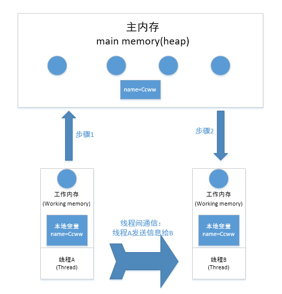 java多线程并发系列--基础知识点(笔试、面试必备)