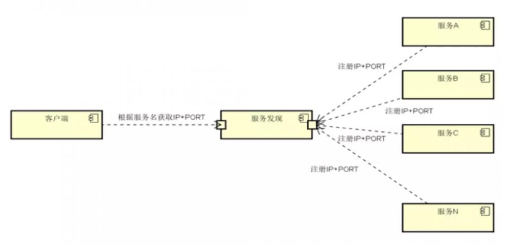 Go微服务架构技术-概念篇(一)
