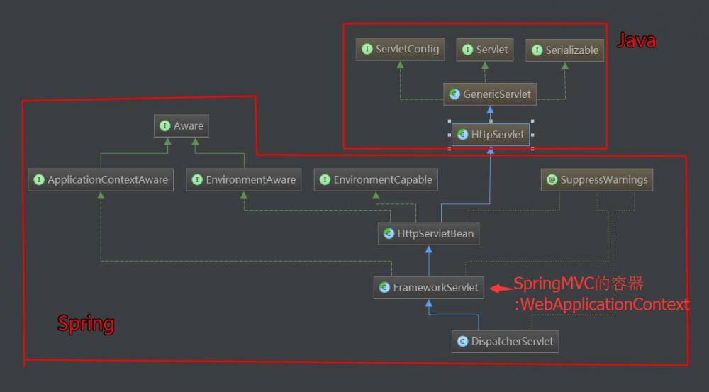 手写SpringMVC 框架