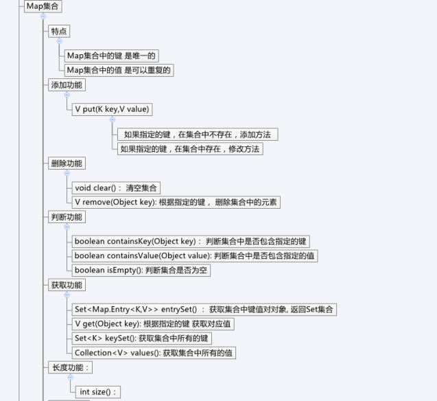 Java面试集锦:集合思维导图与30道集合面试题