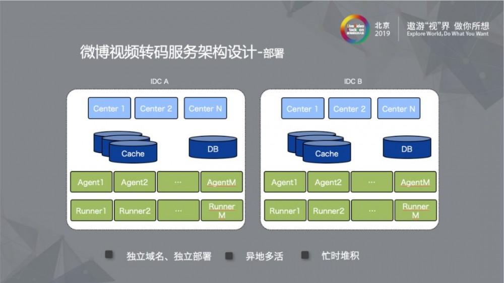 新浪微博:大规模离线视频处理系统的架构设计