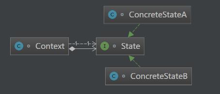 Java描述设计模式(21):状态模式