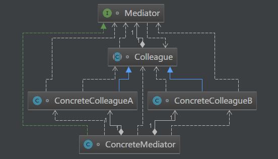 Java描述设计模式(17):调停者模式